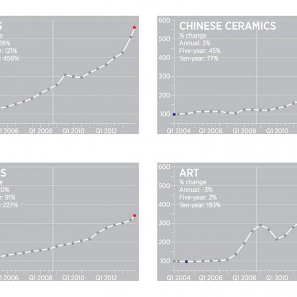 4 grafieken