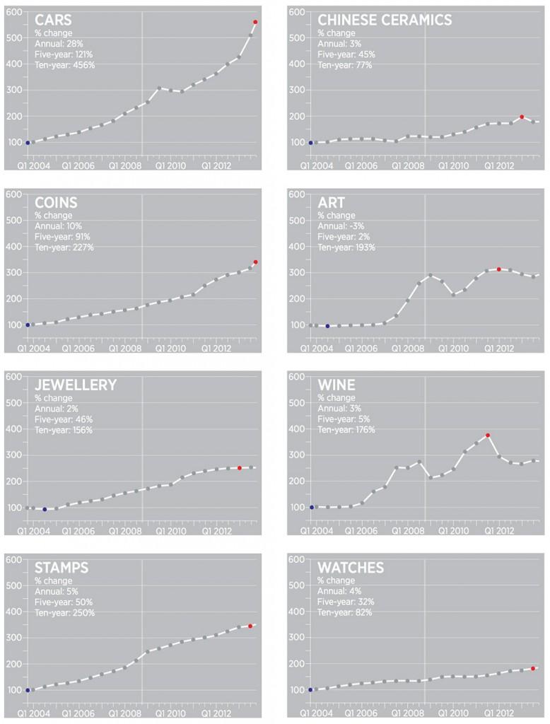 grafieken investeringen
